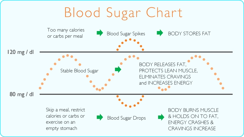 Stop Blood Sugar Spikes